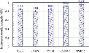 Effect of carbon materials on indirect tensile strength of asphalt concrete.