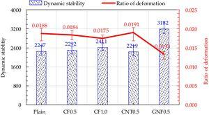 Effect of carbon materials on dynamic stability and rate deformation of asphalt concrete.