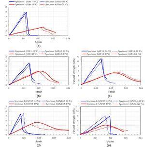 Flexural stress versus strain curves for (a) plain asphalt, (b) CF0.5, (c) CF1.0, (d) CNT0.5, and (e) GNF0.5.