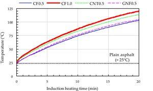Internal temperature versus heating time curves.