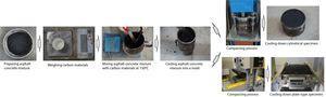 Preparation of asphalt concrete specimens.