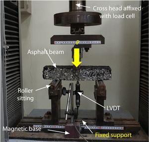 Three-point bending test setup.