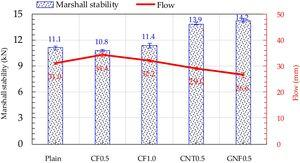 Effect of carbon materials on Marshall stability of asphalt concrete.