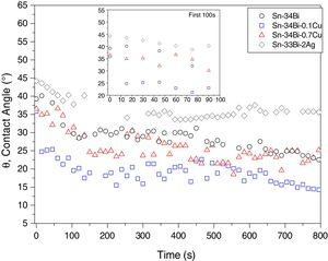 Evolution of θ between Sn–34Bi–X solder alloys and the AISI 1020 steel substrate.