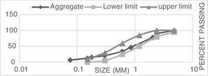 Sieve analysis of used mining sand.