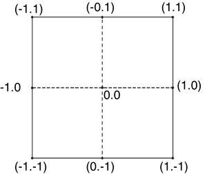 Central composite face centered design (CFC) for n=1 and α=1.