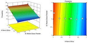 Contour plot and response surface of flowability.