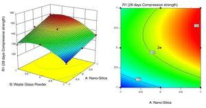 Contour plot and response surface of 28 days compressive strength.
