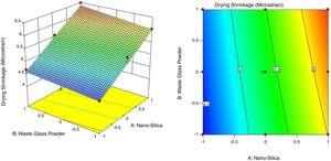 Contour plot and response surface of drying shrinkage.