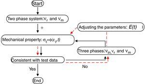 An algorithm for estimation of interphase parameters.