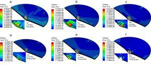 Stress state of simulation results of the composites laminates without SMA using different models.