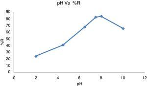 Effect of pH on the adsorption of nickel metal ions [88].