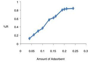 Effect of adsorbent on the adsorption of nickel (Ni2+) ions [86].