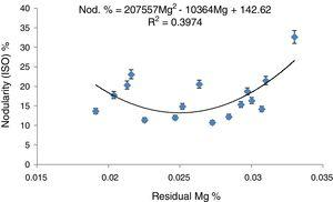 Nodularity % according to ISO 16112 standards as a function of residual Mg %.