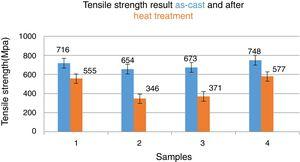 Tensile strength results of the as-cast and after heat treatment conditions.