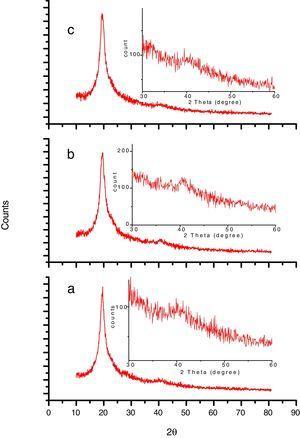 XRD pattern of (a) pure PVA (b) 30W:10min and (c) 30W:15min oxygen plasma treated PVA film.