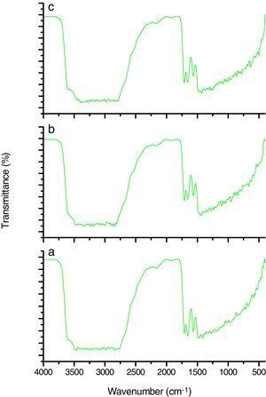 FTIR spectrum of (a) pure PVA (b) 30W:10min and (c) 30W:15min oxygen plasma treated PVA film.