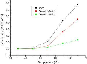 Variation of conductivity with temperature of pure and oxygen plasma treated PVA films.