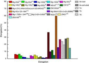 Elongation of selected Mg-RE alloys.