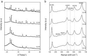 XRD pattern and Raman spectrum of TiO2 thin film with different TTiP molarity heat treated at 500°C (A: anatase, R: rutile, B: brookite).