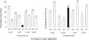 Phases content and crystallite size of TiO2 thin film with different TTiP molarity.