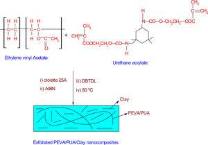 The reaction procedure and the structure of PEVA/PUA/Cl25A (EUC) nanocomposites synthesized in this study.