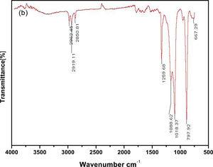FT-IR spectra of PEVA/PUA/Cl25A-nanocomposite.