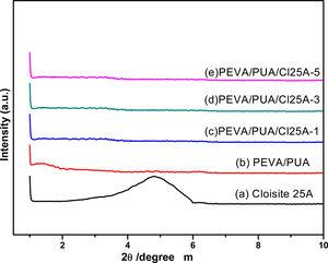 XRD spectra of: (a) Cloisite 25A clay, (b) PEVA/PUA and prepared nanocomposites at different concentrations of clay nanocomposites (PEVA/PUA/Cl25) (c) 1%, (d) 3%, (e) 5%.