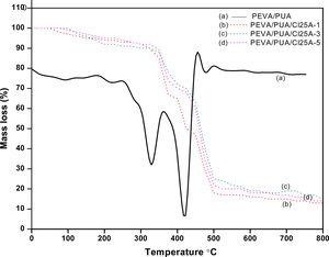 TGA thermograms of neat (a) pure PEVA/PUA, (b) PEVA/PUA/Cl25A-1, (c) PEVA/PUA/Cl25A-3, and (d) PEVA/PUA/Cl25A-5 nanocomposites.