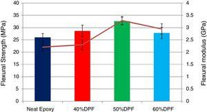 Effect of DPF loading on flexural strength and modulus of epoxy composites.