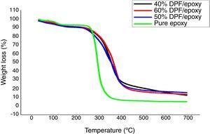 TGA plot of epoxy and DPF/epoxy composites.