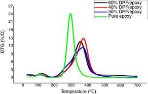 DTG curve of epoxy and DPF/epoxy composites.