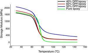 Storage modulus of epoxy and DPF/epoxy composites.