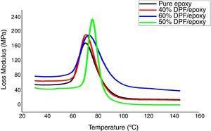 Loss modulus of epoxy and DPF/epoxy composites.