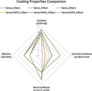 Comparison of the cost and the average resistance of the coating by thickness.