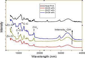 FT-IR spectra analysis of PVA nanofibers and PVA/ZnO nanofibers.