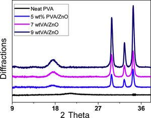 XRD analysis of PVA nanofibers and PVA/ZnO nanofibers.
