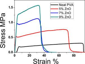 Stress–strain analysis of PVA nanofibers and PVA/ZnO nanofibers.