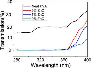 UV transmission measurements of PVA nanofibers and PVA/ZnO nanofibers.