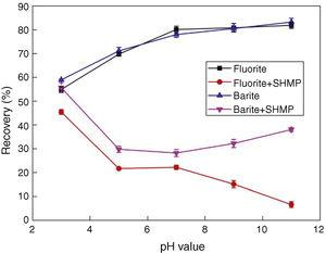 Effect of pH value on recovery of fluorite and barite with SHMP (CSPS=0.3g/L, CSHMP=2.78×10−6M).