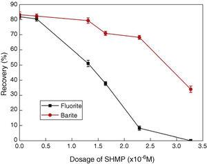 Effect of SHMP dosage on recovery of fluorite and barite (pH 11, CSPS=0.3g/L).