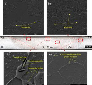 Micrographs obtained by Scanning Electron Microscopy of Condition 1 of AISI 410S steel (a) Martensitic transformation in the stir zone and (b) Martensitic transformation in the heat affected zone,(c) Cross-sectional macrograph of Condition 1 of AISI 410S steel, (d) Probable formation of deleterious phases (10,000×), (e) precipitation of carbides (5000×).