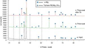 X-ray diffractograms of EZ33 magnesium alloy (a) ingot, (b) thixo-cast, (c) thixo-cast after T6 heat treatment.