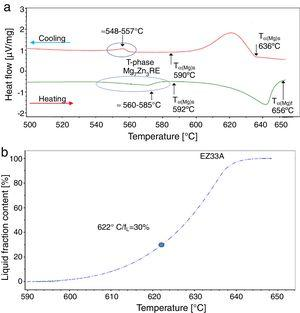 DSC results of the EZ33A ingot examination: (a) heating/cooling flow curves, (b) liquid fraction curve as a function of temperature.