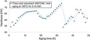 Hardness of the EZ33A thixo-cast after solution at 500°C/6h versus aging time at 190°C for 0.15–50h.