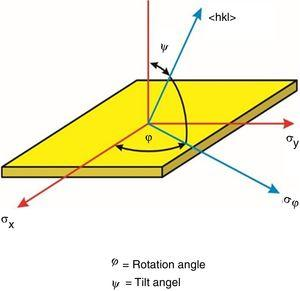 Definition of angles in stress analysis measurements carried out during XRD.
