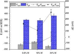Results related to the pitting probability of the stainless steels obtained from the polarization curves.