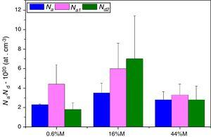 Density and type of charge carriers obtained in the passive layers of stainless steels. Results obtained from the analysis of Mott–Schoktty approaches.