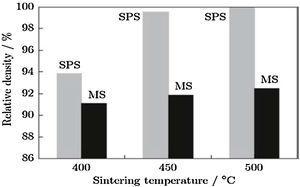 Relative density of spark plasma and microwave sintered Al2124 alloy[83].