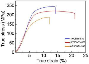 The effect of sintering temperature on mechanical properties. The tensile stress–strain curves of the rolled composites[90].